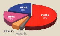 Амортизаторы Kayaba